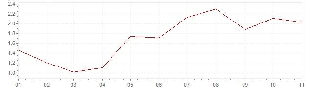 Graphik - Inflation Niederlande 2018 (VPI)