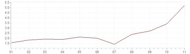 Grafico - inflazione Olanda 2021 (CPI)