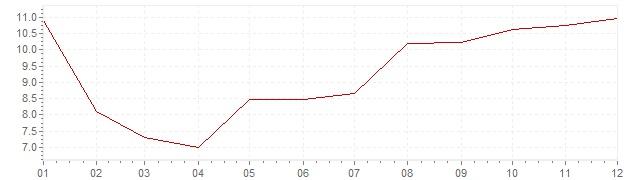 Graphik - harmonisierte Inflation Estland 1997 (HVPI)