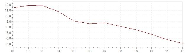 Chart - harmonised inflation Estonia 1998 (HICP)