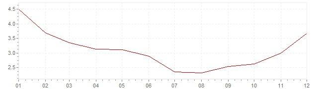 Graphik - harmonisierte Inflation Estland 1999 (HVPI)