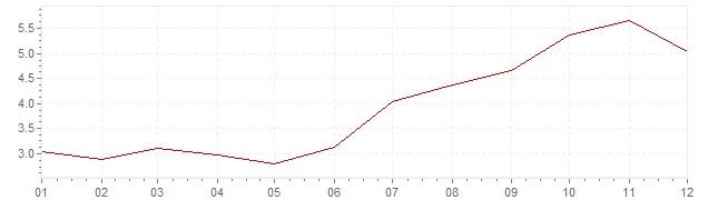 Graphik - harmonisierte Inflation Estland 2000 (HVPI)