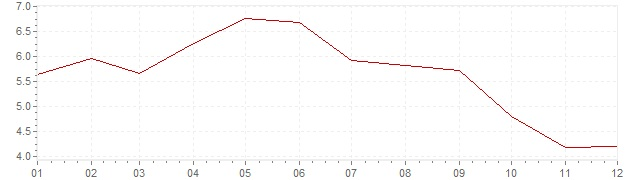Chart - harmonised inflation Estonia 2001 (HICP)