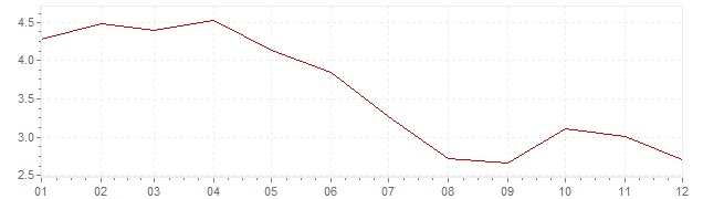 Chart - harmonised inflation Estonia 2002 (HICP)