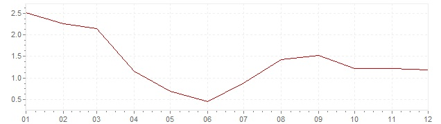 Chart - harmonised inflation Estonia 2003 (HICP)