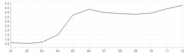 Graphik - Inflation harmonisé Estonie 2004 (IPCH)