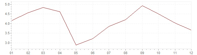 Chart - harmonised inflation Estonia 2005 (HICP)