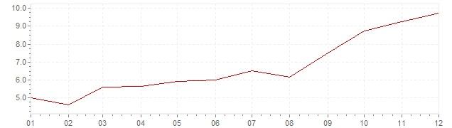 Graphik - Inflation harmonisé Estonie 2007 (IPCH)