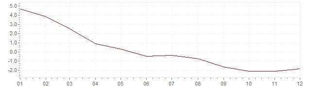Graphik - harmonisierte Inflation Estland 2009 (HVPI)