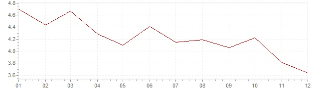 Chart - harmonised inflation Estonia 2012 (HICP)