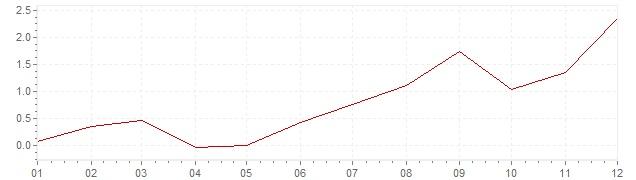 Graphik - Inflation harmonisé Estonie 2016 (IPCH)