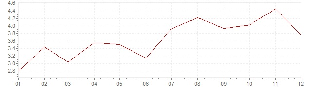 Graphik - Inflation harmonisé Estonie 2017 (IPCH)