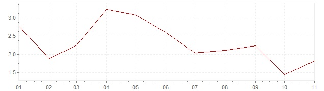 Graphik - harmonisierte Inflation Estland 2019 (HVPI)