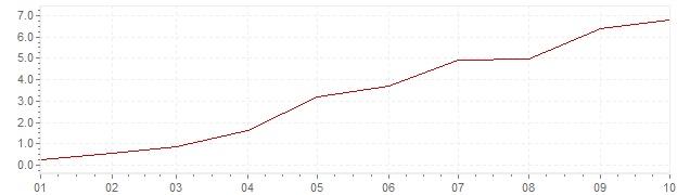 Chart - harmonised inflation Estonia 2021 (HICP)