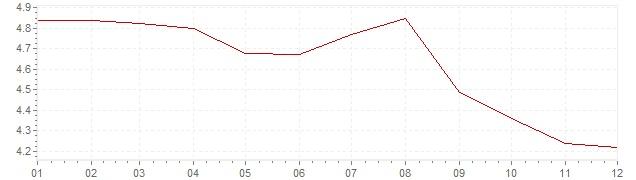 Graphik - Inflation harmonisé Espagne 1994 (IPCH)