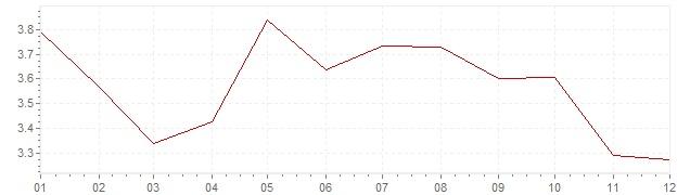 Grafico - inflazione armonizzata Spagna 1996 (HICP)