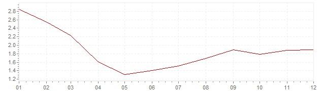 Chart - harmonised inflation Spain 1997 (HICP)