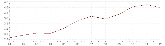 Gráfico – inflação harmonizada na Espanha em 2000 (IHPC)