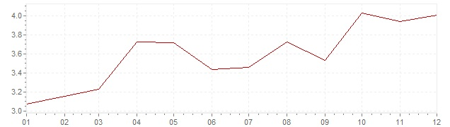 Gráfico – inflação harmonizada na Espanha em 2002 (IHPC)