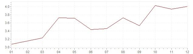 Chart - harmonised inflation Spain 2002 (HICP)