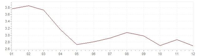 Chart - harmonised inflation Spain 2003 (HICP)