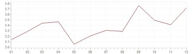 Gráfico – inflação harmonizada na Espanha em 2005 (IHPC)