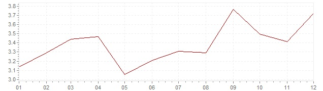 Graphik - Inflation harmonisé Espagne 2005 (IPCH)