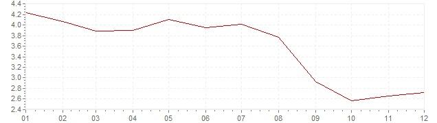 Gráfico – inflação harmonizada na Espanha em 2006 (IHPC)
