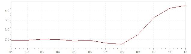 Gráfico - inflación armonizada de España en 2007 (IPCA)