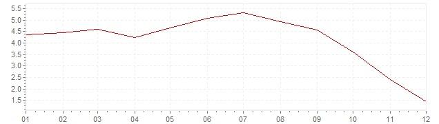Graphik - harmonisierte Inflation Spanien 2008 (HVPI)