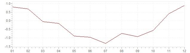 Gráfico - inflación armonizada de España en 2009 (IPCA)