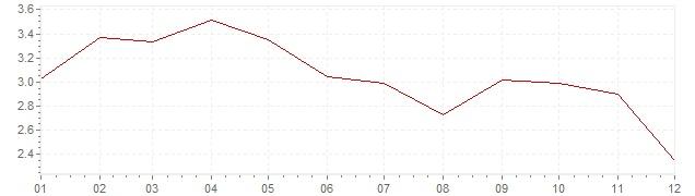 Graphik - Inflation harmonisé Espagne 2011 (IPCH)
