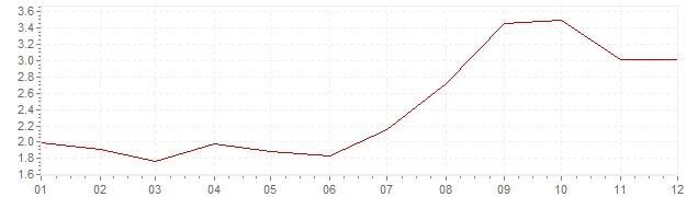 Gráfico – inflação harmonizada na Espanha em 2012 (IHPC)