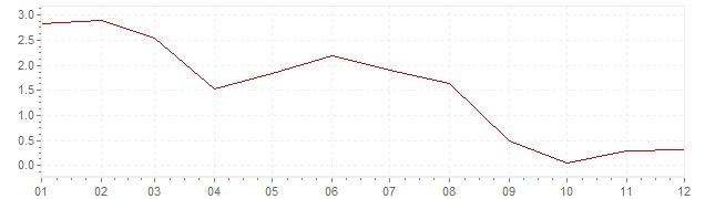Grafico - inflazione armonizzata Spagna 2013 (HICP)
