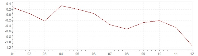 Chart - harmonised inflation Spain 2014 (HICP)