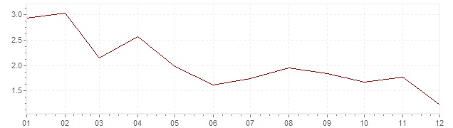 Gráfico – inflação harmonizada na Espanha em 2017 (IHPC)