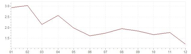 Chart - harmonised inflation Spain 2017 (HICP)