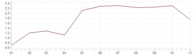 Gráfico – inflação harmonizada na Espanha em 2018 (IHPC)