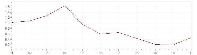 Gráfico - inflación armonizada de España en 2019 (IPCA)