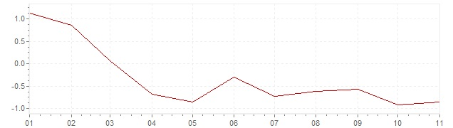 Gráfico - inflación armonizada de España en 2020 (IPCA)