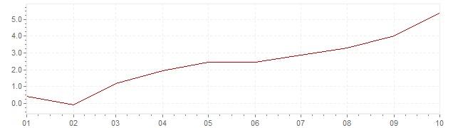Grafico - inflazione armonizzata Spagna 2021 (HICP)