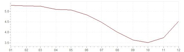 Grafiek - geharmoniseerde inflatie Finland 1991 (HICP)
