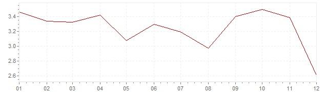 Graphik - harmonisierte Inflation Finnland 1992 (HVPI)