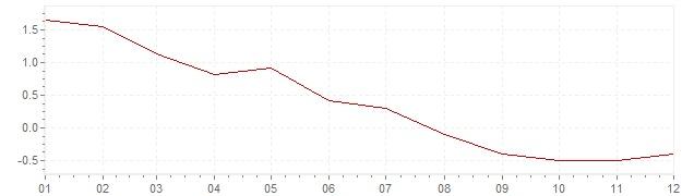 Chart - harmonised inflation Finland 1995 (HICP)
