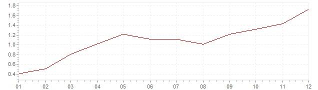 Graphik - harmonisierte Inflation Finnland 1996 (HVPI)