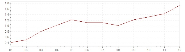 Chart - harmonised inflation Finland 1996 (HICP)