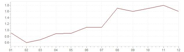 Chart - harmonised inflation Finland 1997 (HICP)