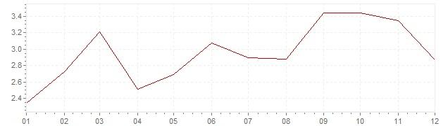Chart - harmonised inflation Finland 2000 (HICP)
