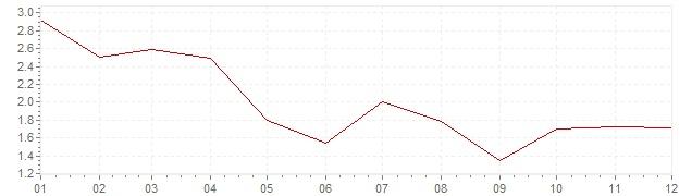 Graphik - Inflation harmonisé Finlande 2002 (IPCH)
