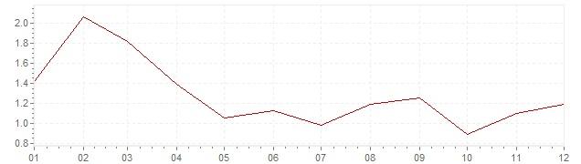 Chart - harmonised inflation Finland 2003 (HICP)